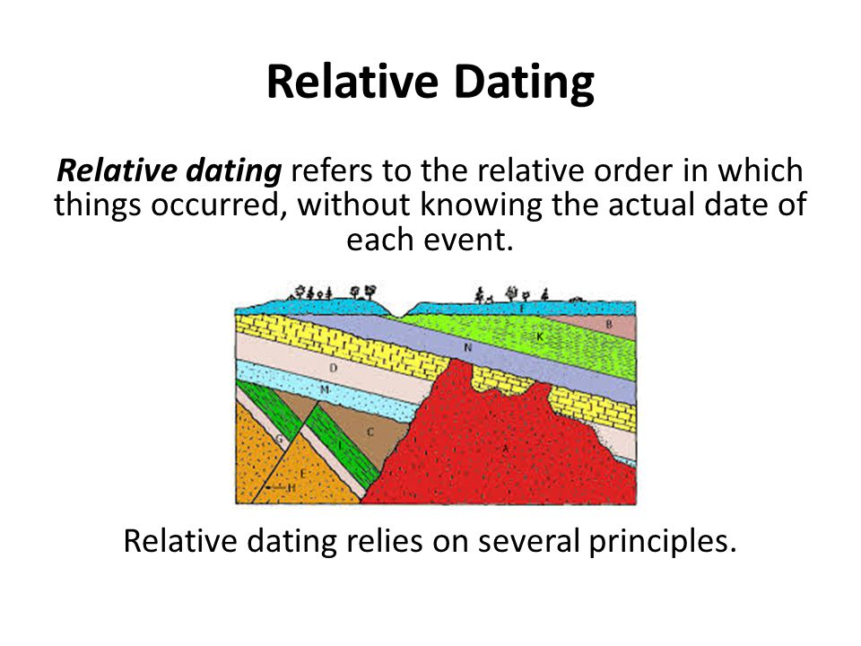 Nicolaus stenos three principles used in relative dating activity