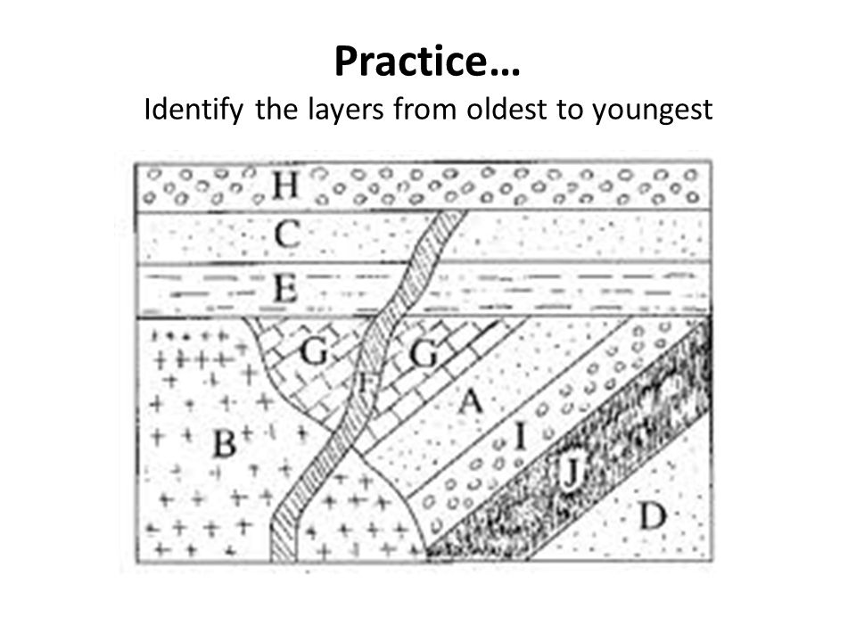 Practice… Identify the layers from oldest to youngest