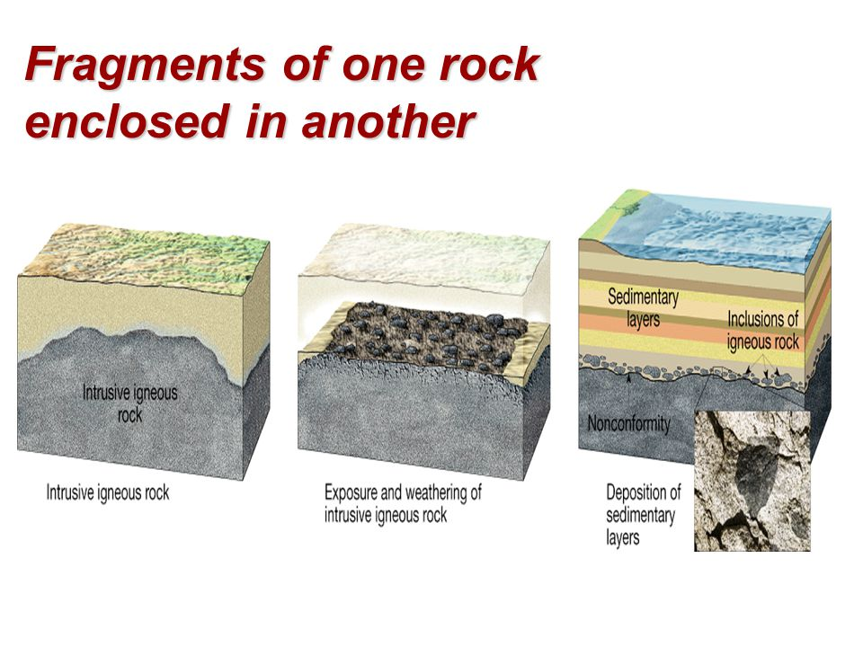 Fragments of one rock enclosed in another