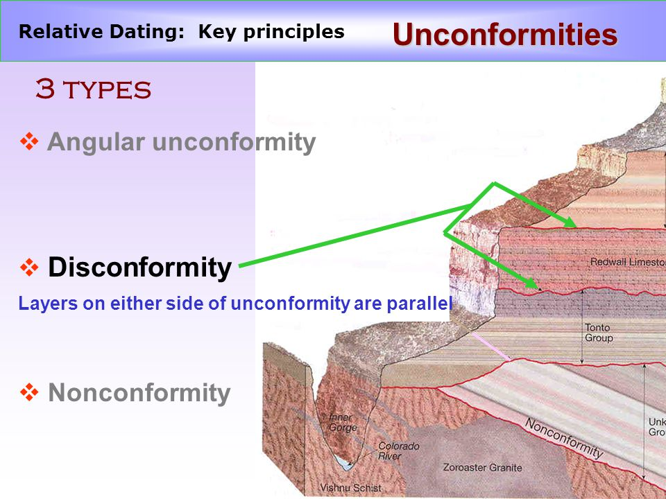 types of relative dating The key to this principle is that during a specific geologic time, only certain types of the absolute dating methods proved that the relative dating.