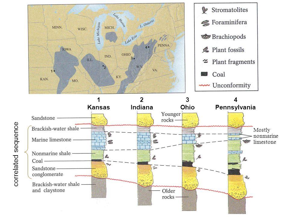 correlated sequence 1 Kansas 2 Indiana 3 Ohio 4 Pennsylvania Mostly