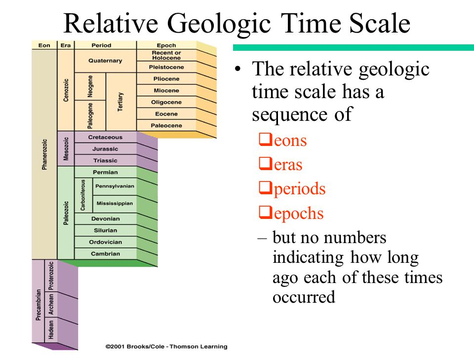 Relative Geologic Time Scale