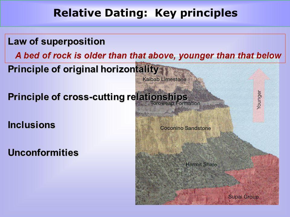 Fake internet dating profiles