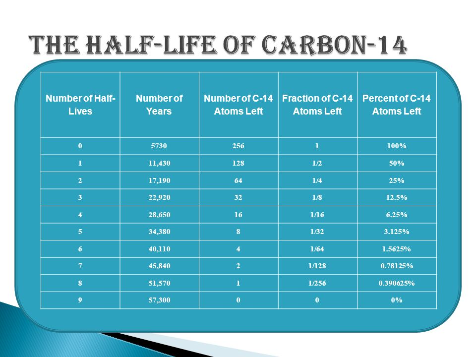 The Half-Life of Carbon-14