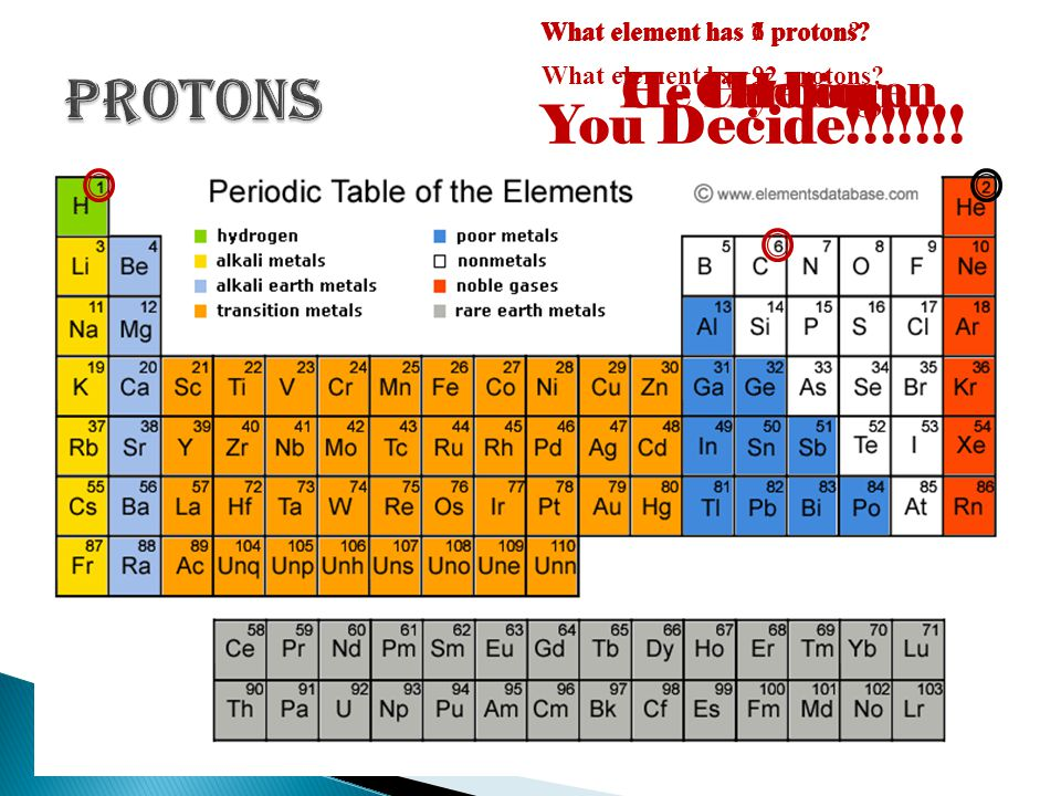 Protons You Decide!!!!!!! He - Helium H - Hydrogen C - Carbon