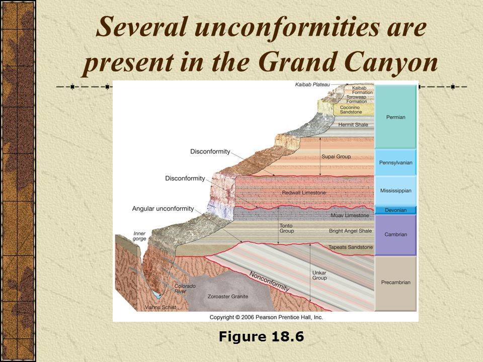 Several unconformities are present in the Grand Canyon