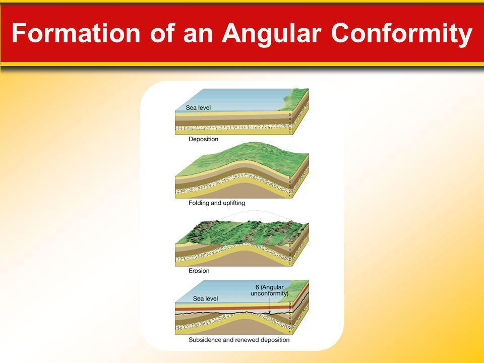 Formation of an Angular Conformity