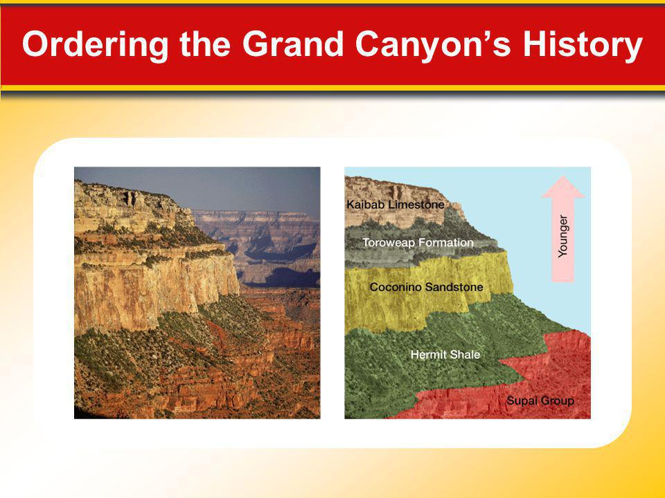 Ordering the Grand Canyon's History
