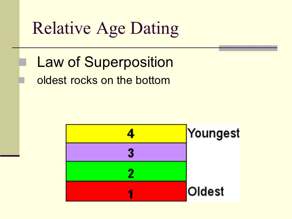 Relative Age Dating Law of Superposition oldest rocks on the bottom