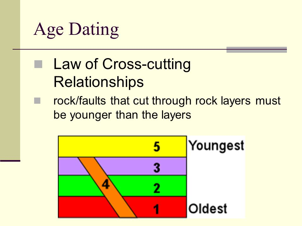 Age Dating Law of Cross-cutting Relationships