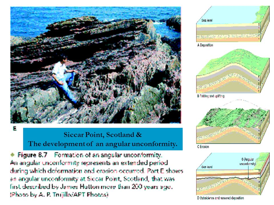 Siccar Point, Scotland & The development of an angular unconformity.
