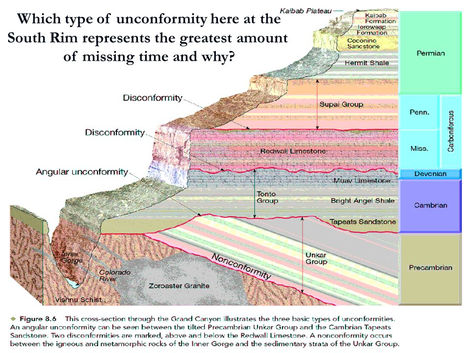 Which type of unconformity here at the