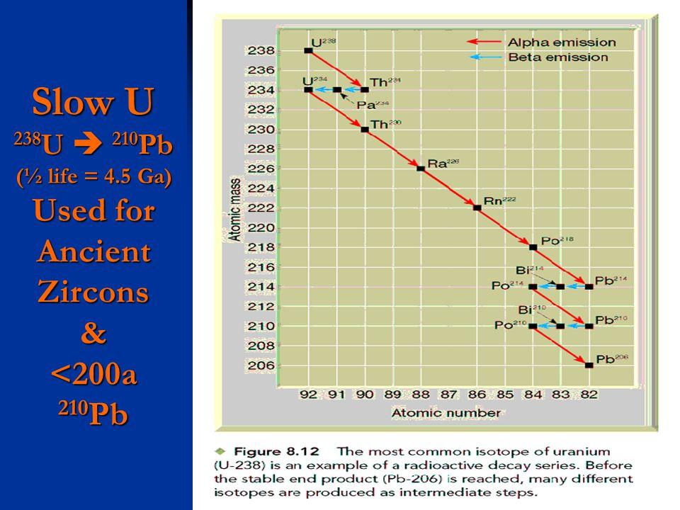 Slow U 238U  210Pb (½ life = 4.5 Ga) Used for Ancient Zircons & <200a 210Pb