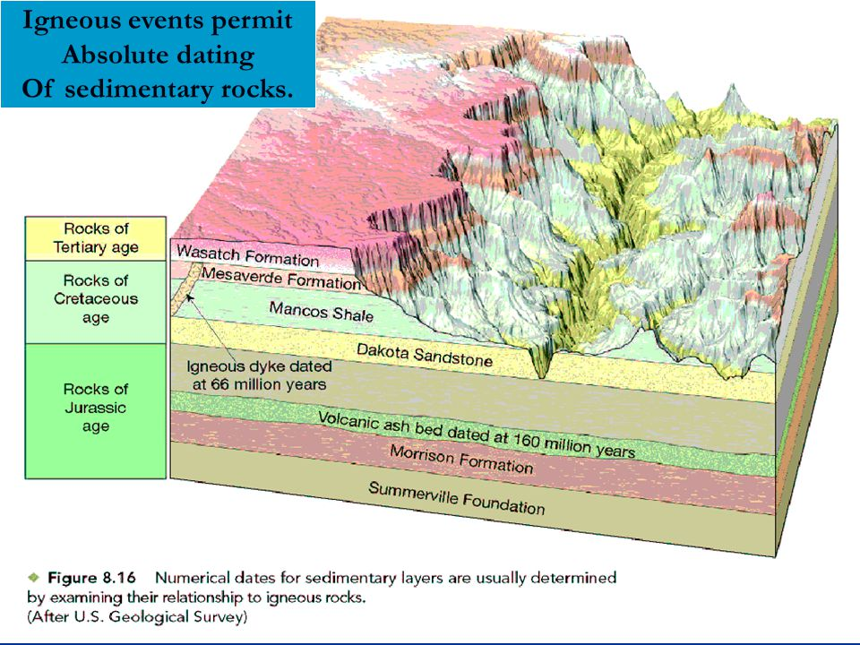 Igneous events permit Absolute dating Of sedimentary rocks.