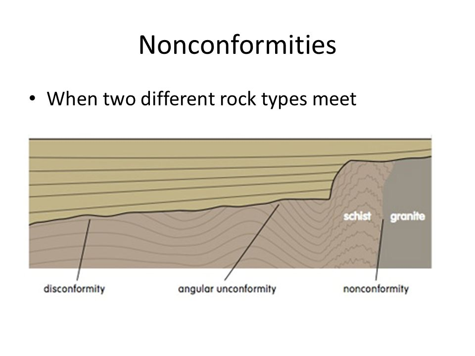 Nonconformities When two different rock types meet
