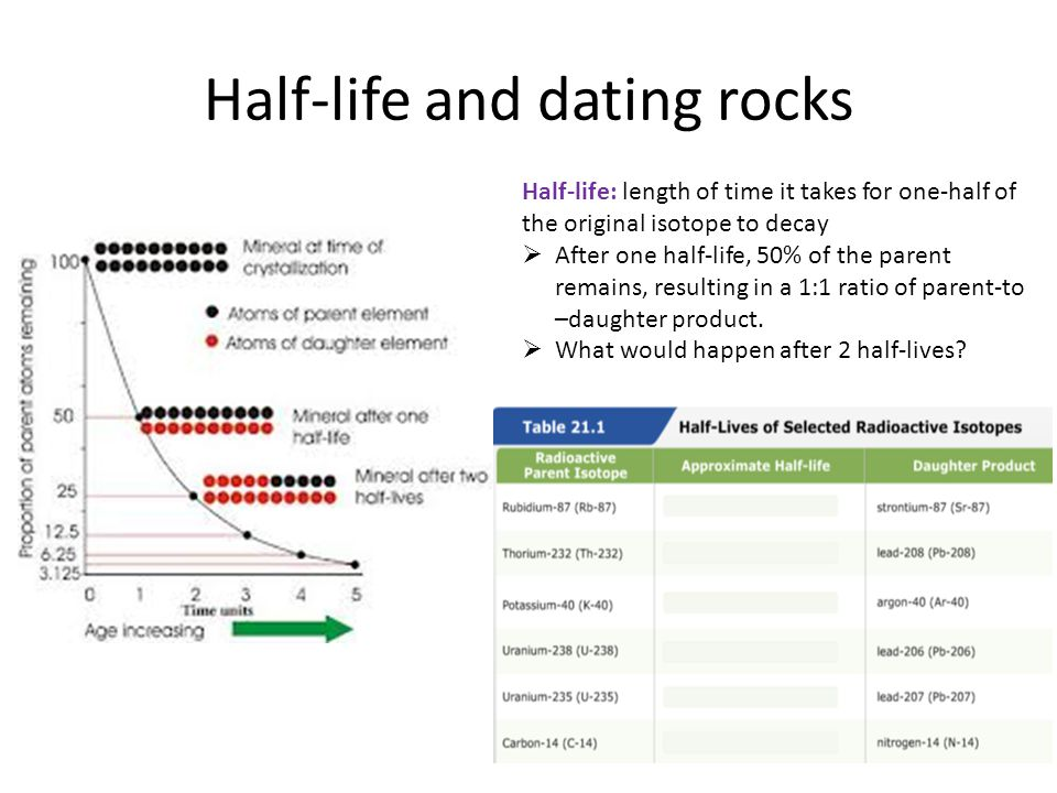 Half-life and dating rocks