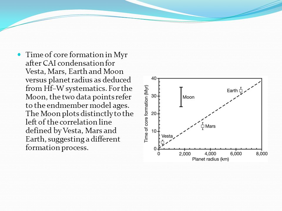 Time of core formation in Myr after CAI condensation for Vesta, Mars, Earth and Moon versus planet radius as deduced from Hf–W systematics.