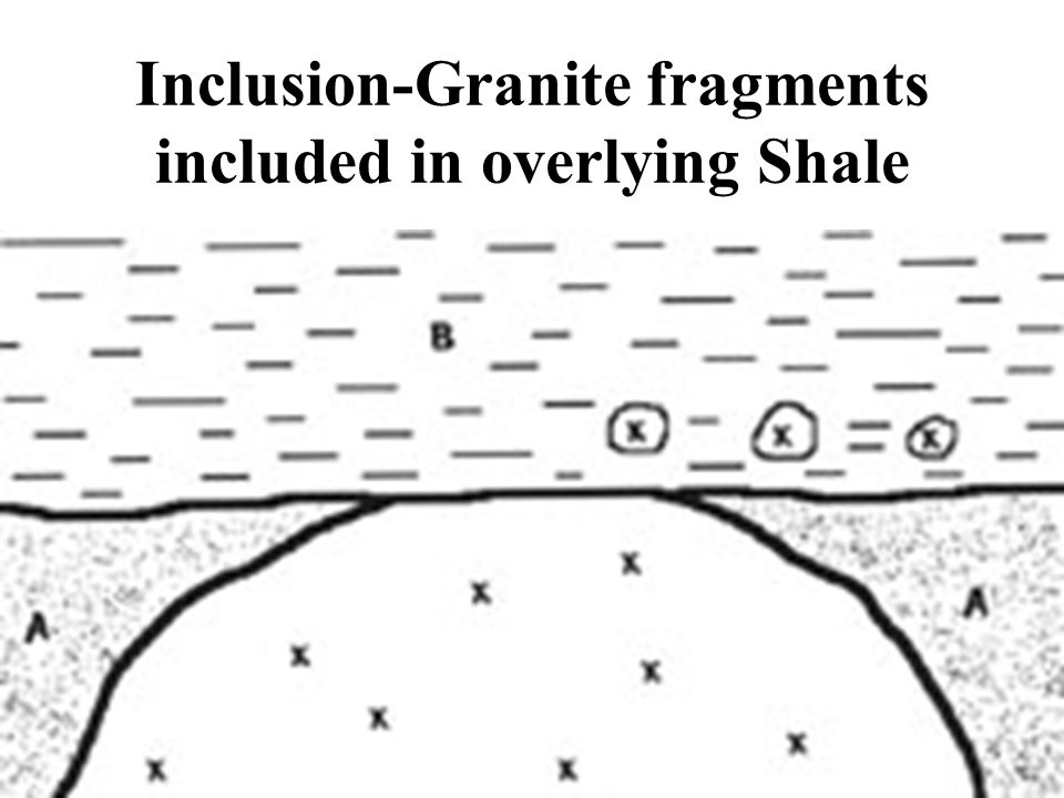 Inclusion-Granite fragments included in overlying Shale