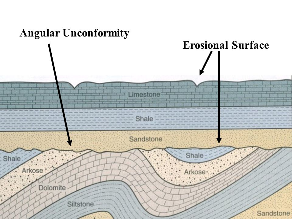Angular Unconformity Angular Unconformity Erosional Surface
