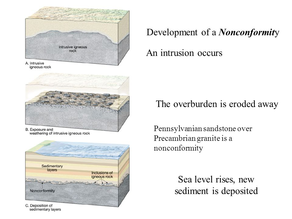 Sea level rises, new sediment is deposited