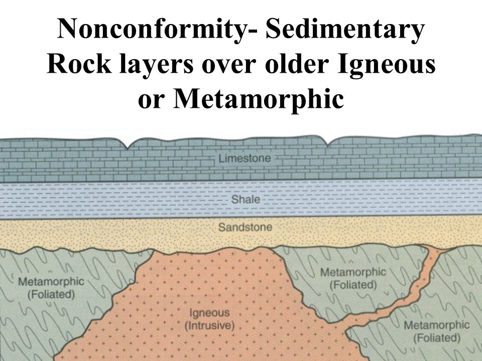 Nonconformity- Sedimentary Rock layers over older Igneous or Metamorphic