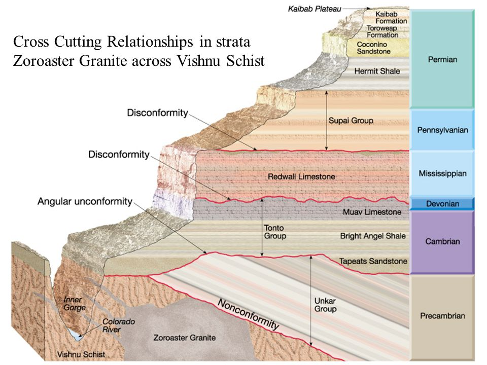 Cross Cutting Relationships in strata