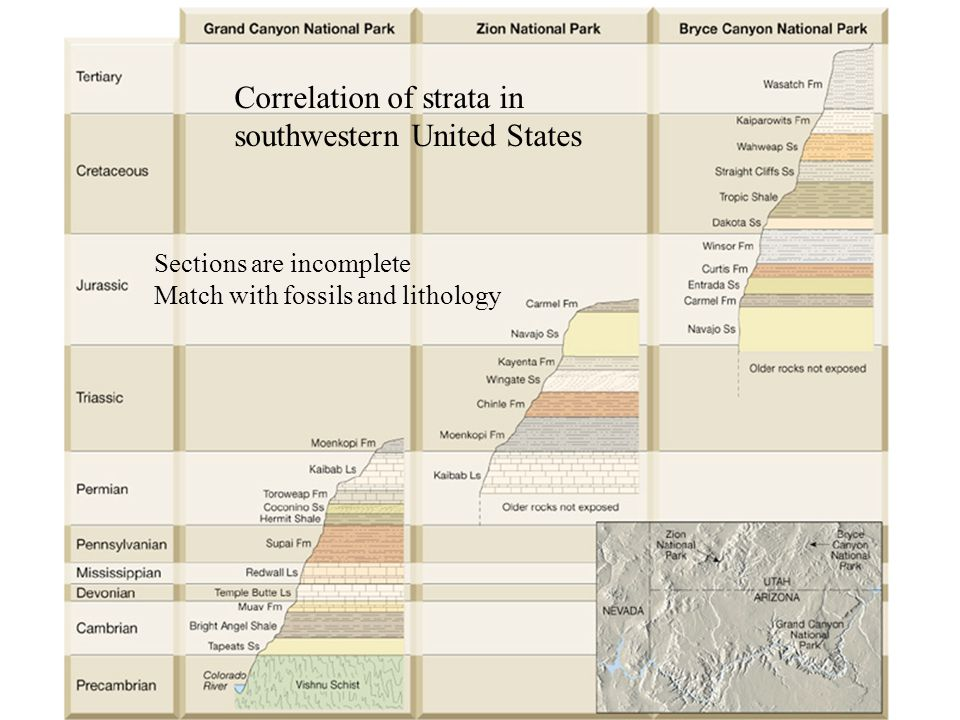 Correlation of strata in southwestern United States