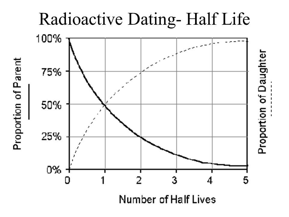 Radioactive Dating- Half Life