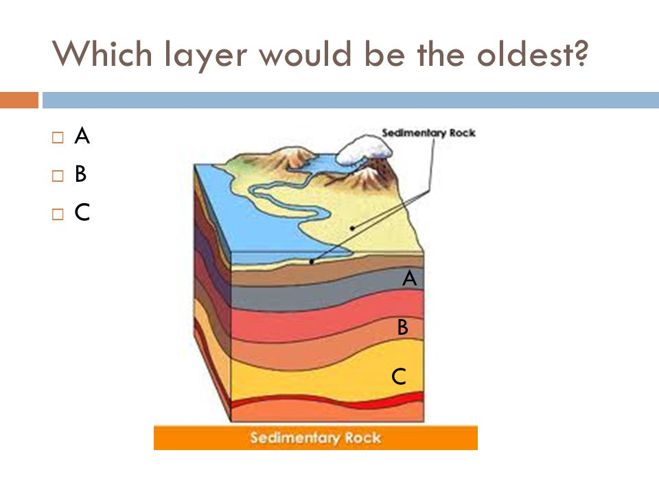 Which layer would be the oldest