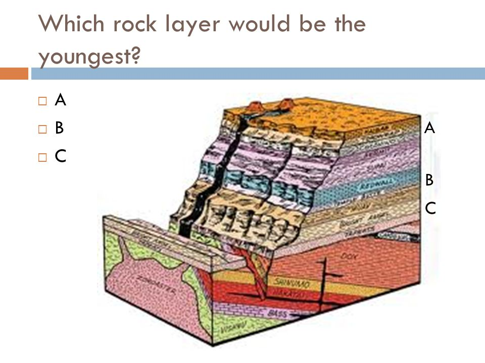 Which rock layer would be the youngest