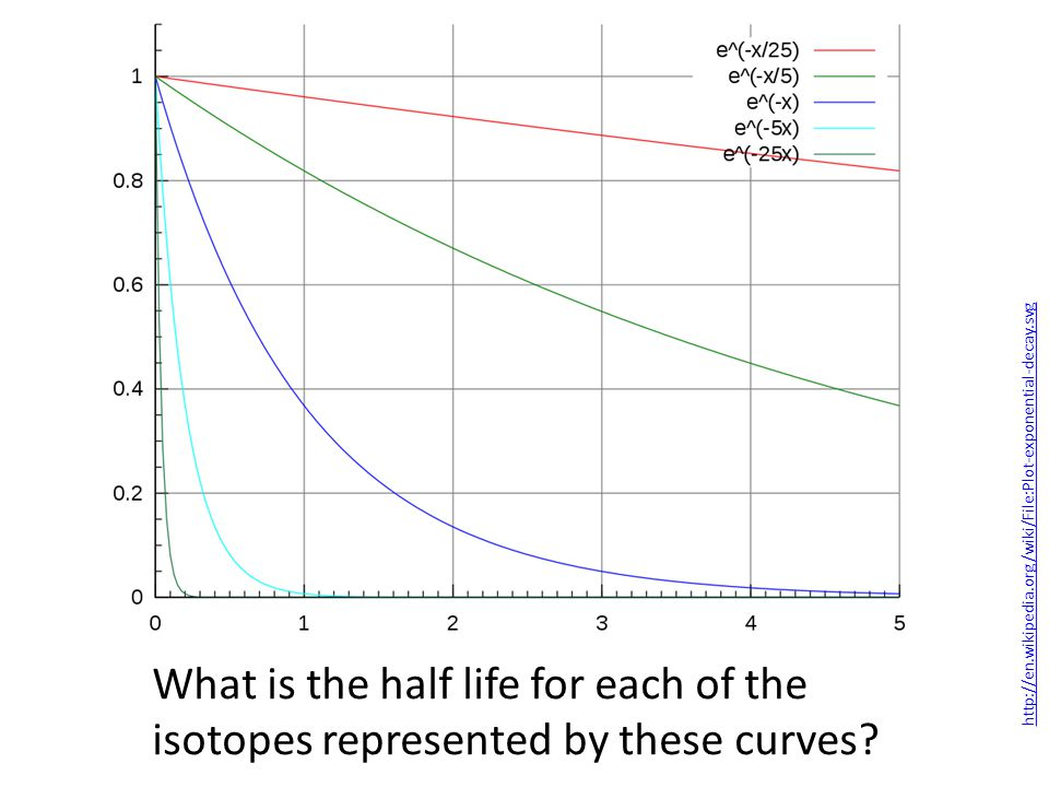 What is the half life for each of the isotopes represented by these curves