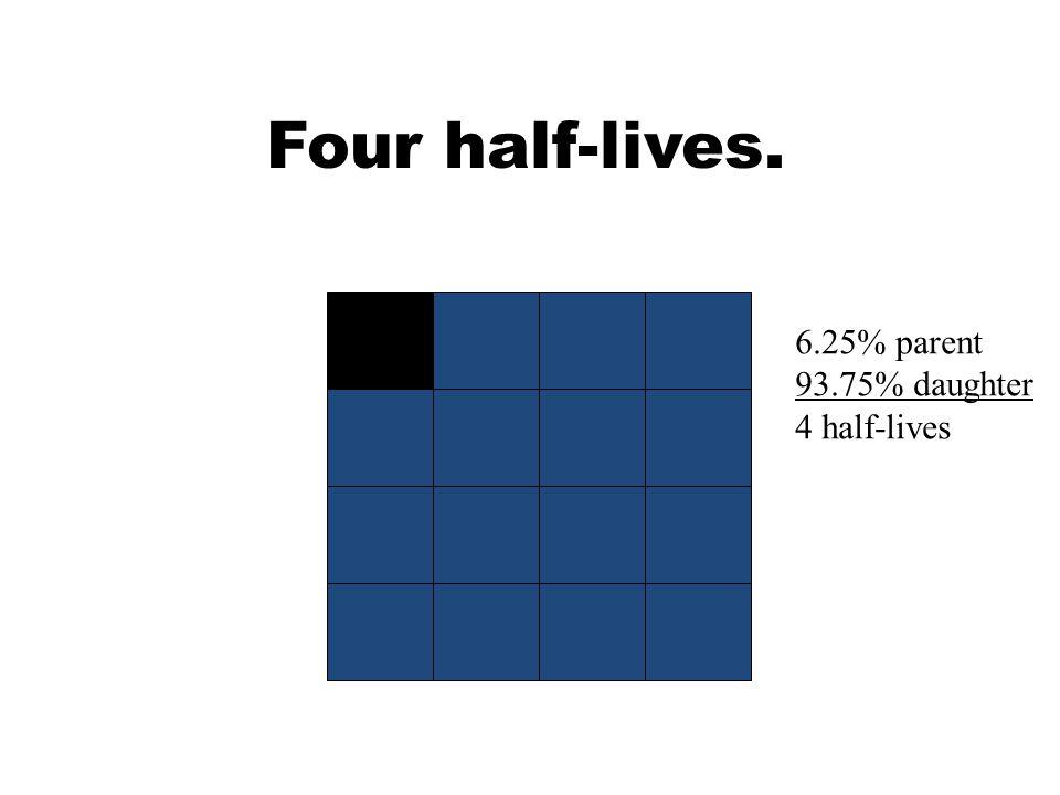 Four half-lives. 6.25% parent 93.75% daughter 4 half-lives