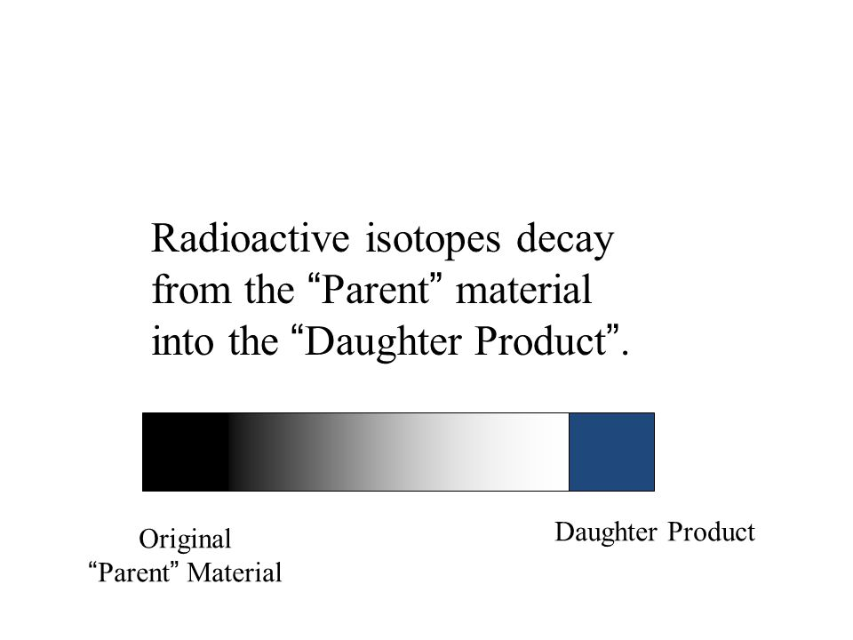 Radioactive isotopes decay from the Parent material