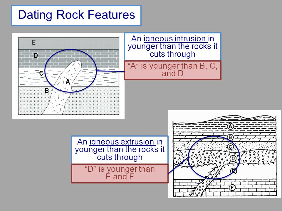 Dating Rock Features An igneous intrusion in younger than the rocks it cuts through. A is younger than B, C, and D.