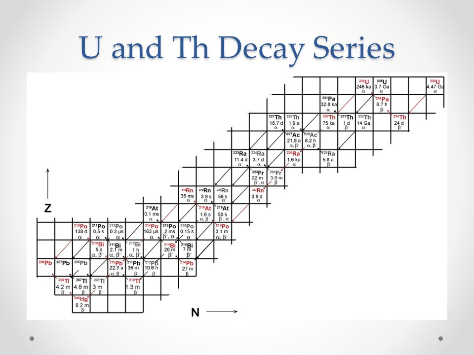 U and Th Decay Series