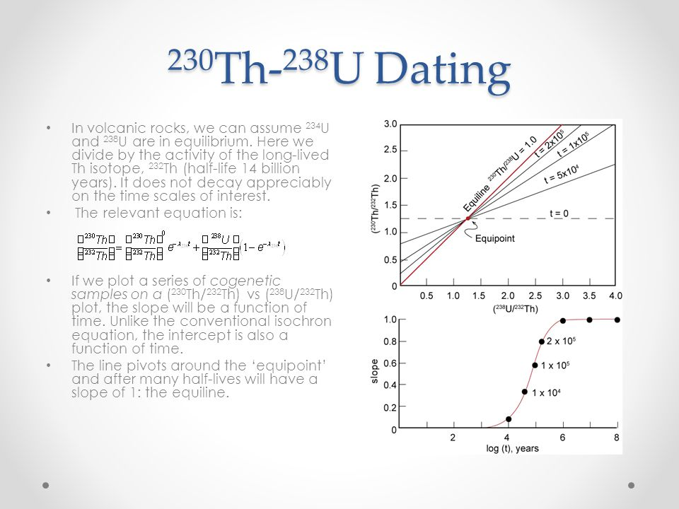 230Th-238U Dating