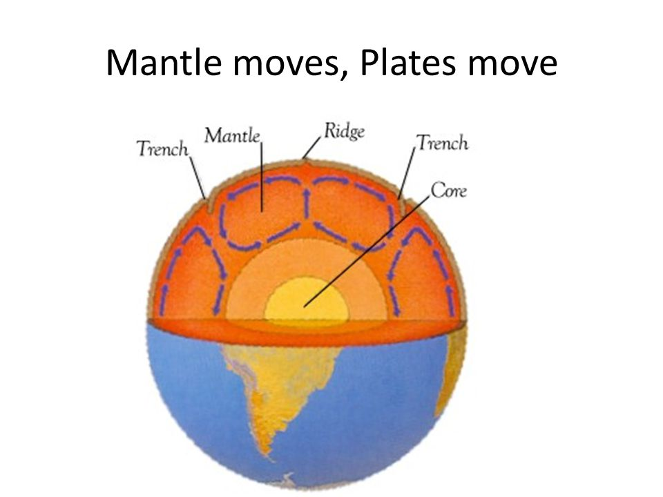 Mantle moves, Plates move