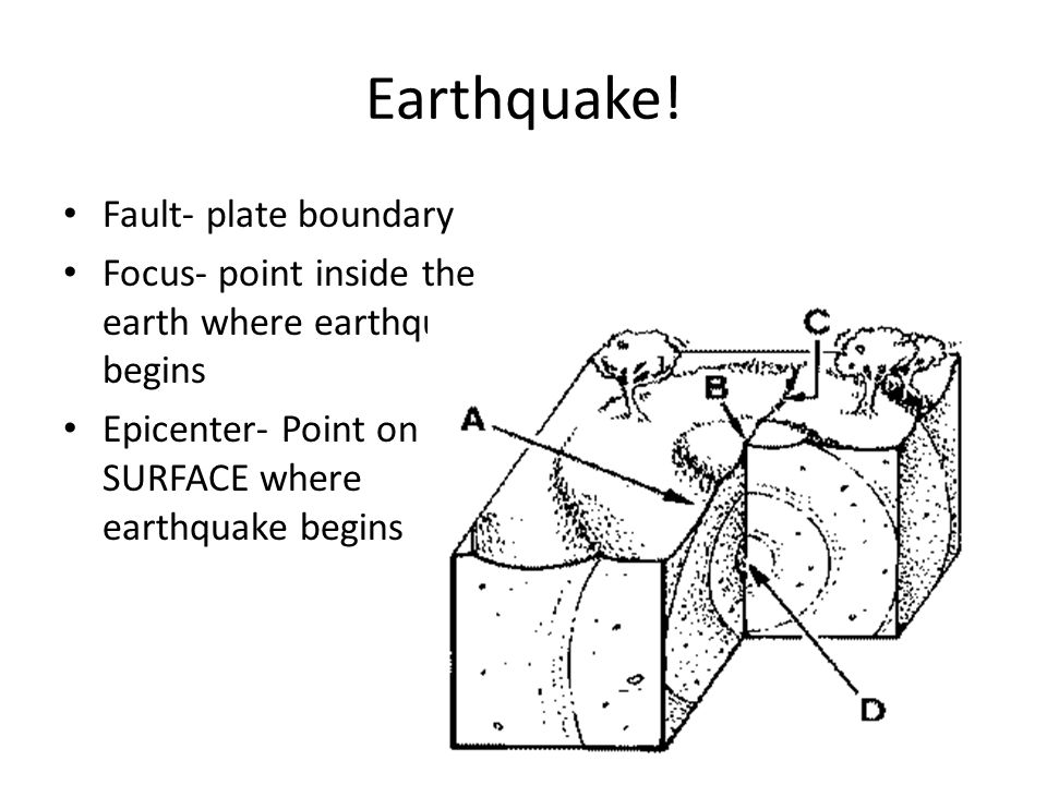 Earthquake! Fault- plate boundary