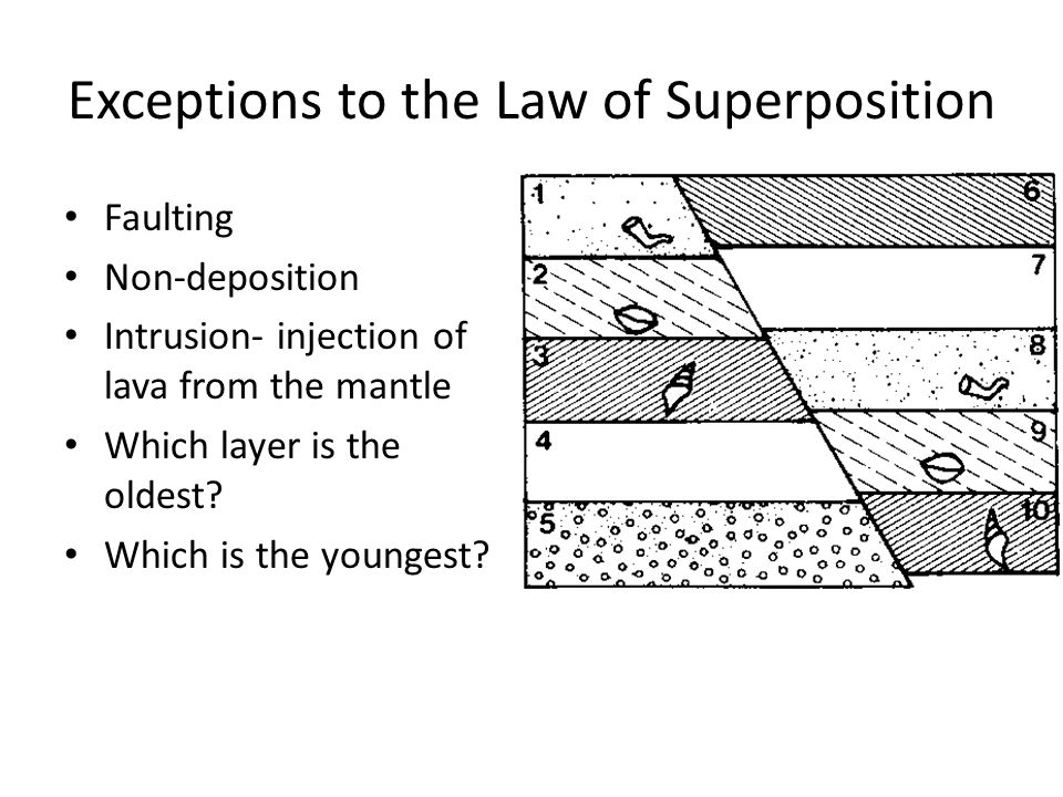 Exceptions to the Law of Superposition