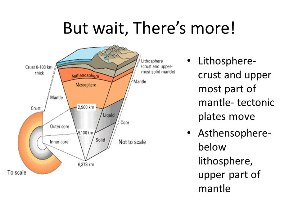 But wait, There's more! Lithosphere- crust and upper most part of mantle- tectonic plates move.