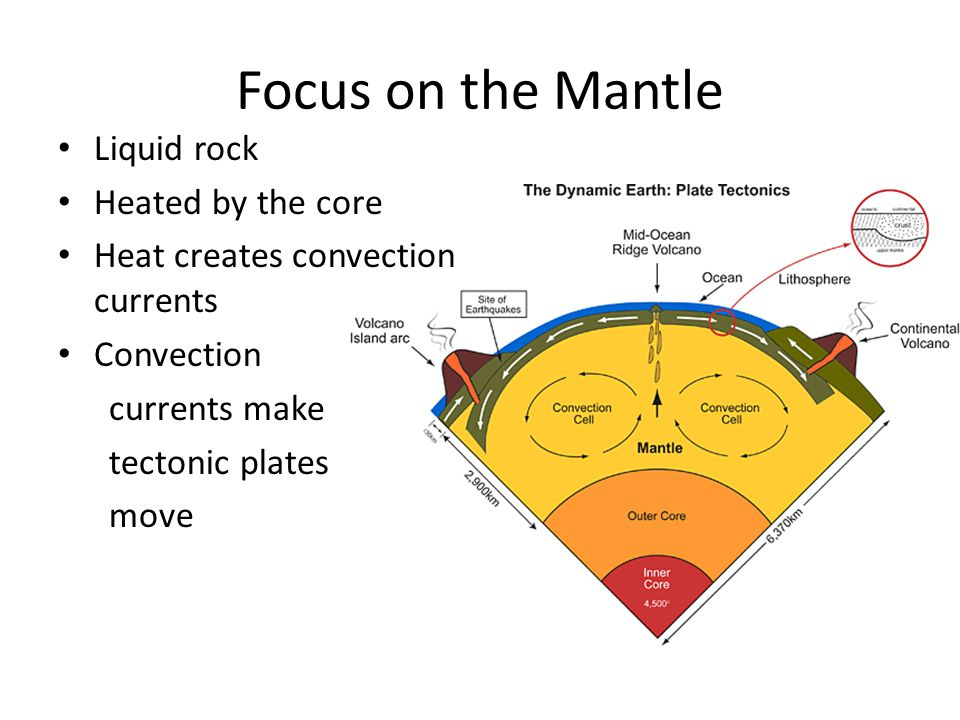 Focus on the Mantle Liquid rock Heated by the core