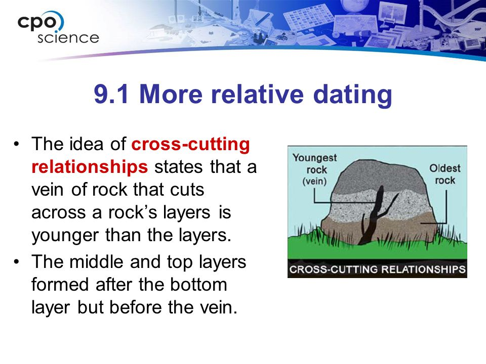 cross cutting relationships used in relative dating examples