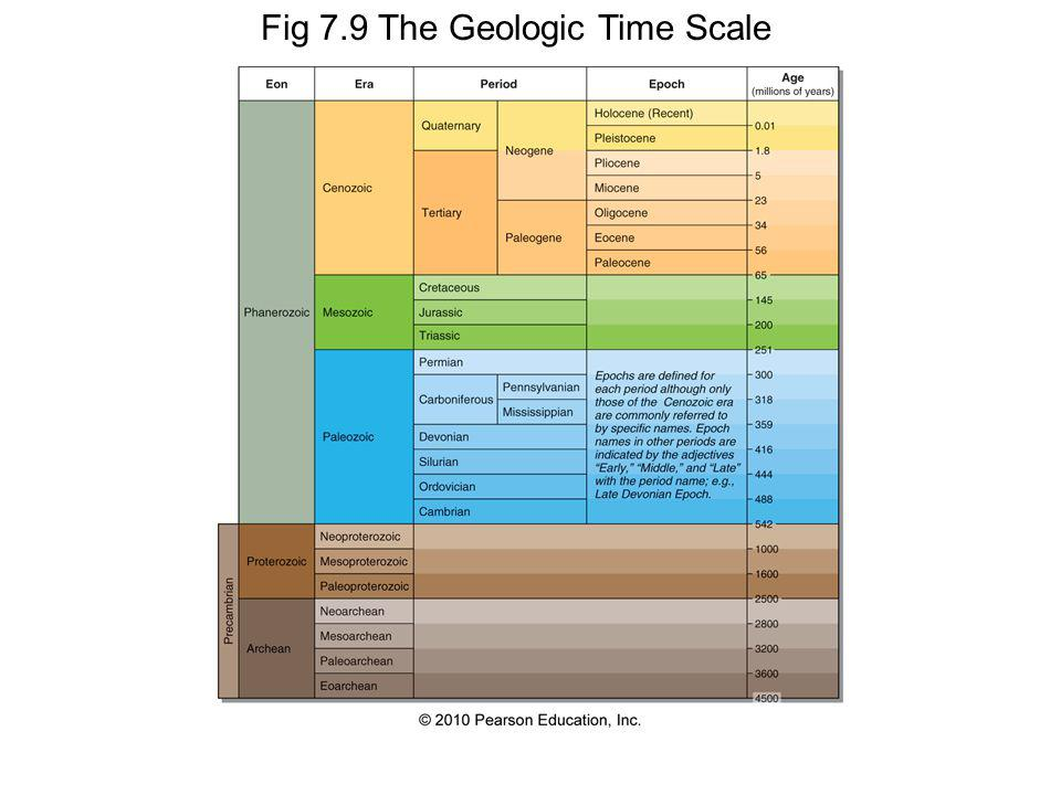 Fig 7.9 The Geologic Time Scale