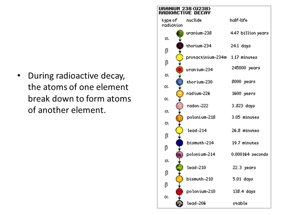 During radioactive decay, the atoms of one element break down to form atoms of another element.
