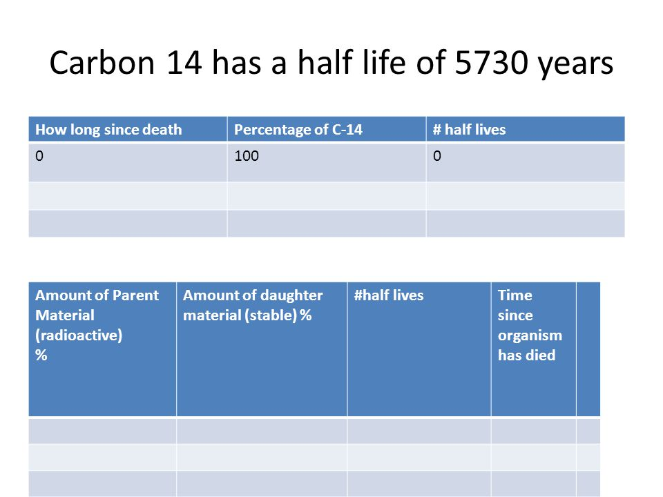 Carbon 14 has a half life of 5730 years