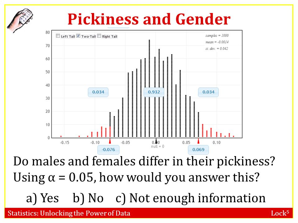 Pickiness and Gender Do males and females differ in their pickiness Using α = 0.05, how would you answer this