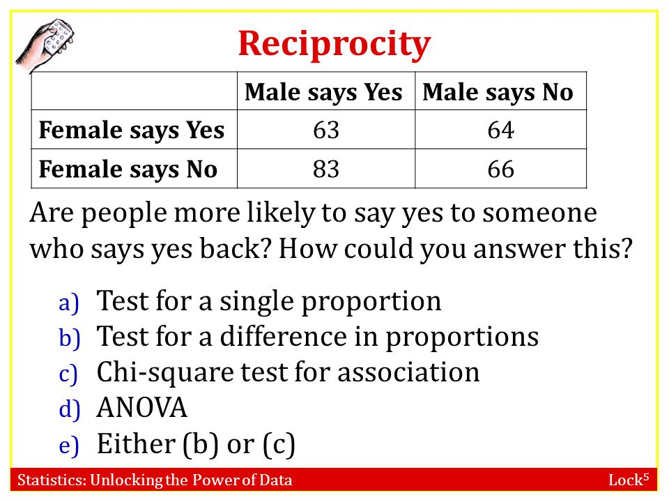 Reciprocity Male says Yes. Male says No. Female says Yes. 63. 64. Female says No. 83. 66.
