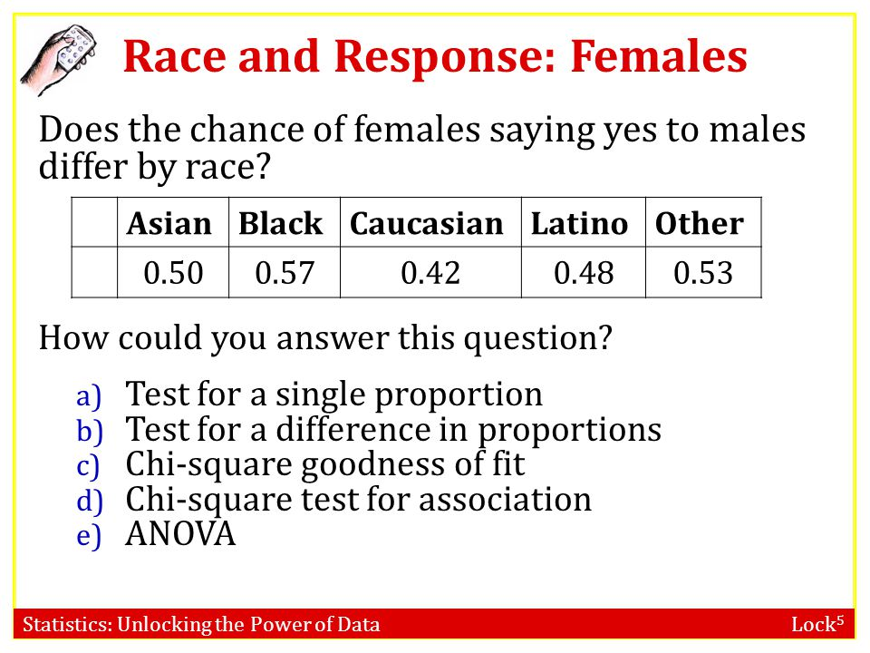 Race and Response: Females