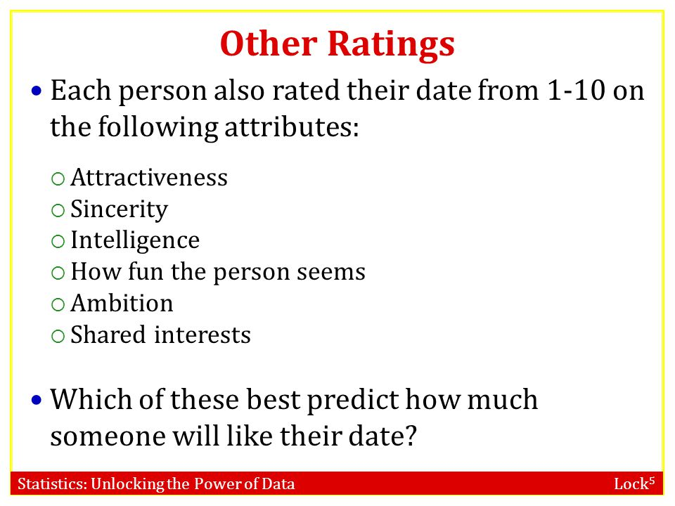 Other Ratings Each person also rated their date from 1-10 on the following attributes: Attractiveness.
