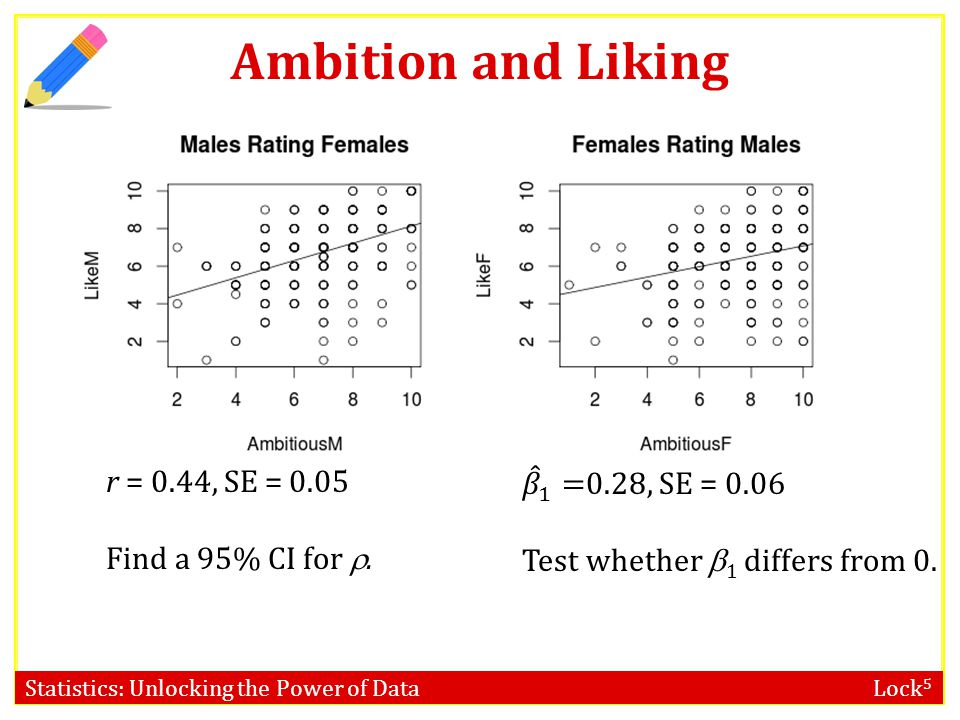 Ambition and Liking r = 0.44, SE = 0.05 Find a 95% CI for .